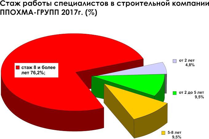 Стаж работы специалистов в строительной компании ПП ОХМА ГРУПП